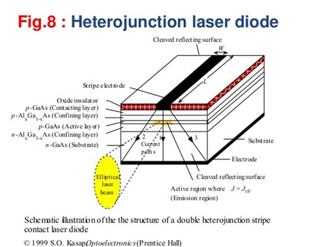 heterostructure laser diode chapter 5b