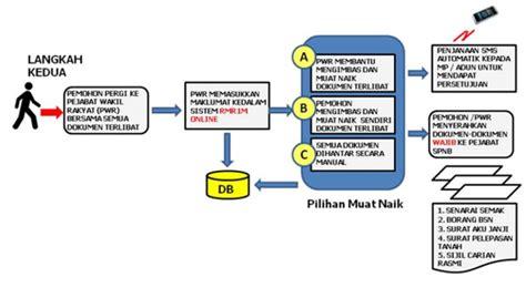 membuat loan rumah permohonan online rumah mesra rakyat 1malaysia rmr1m