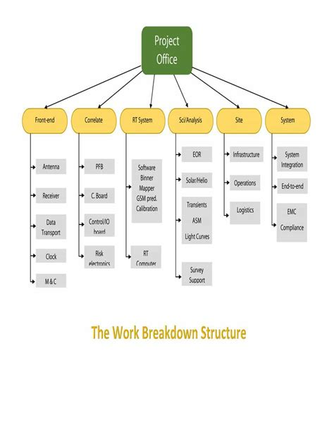 breakdown template 30 work breakdown structure templates free template lab