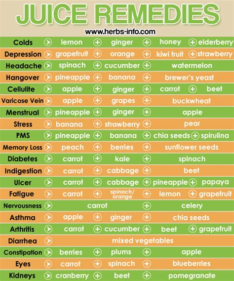 herb care chart juice remedies chart herbs info
