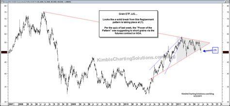 chart pattern quiz grains breaking flag pennant pattern quiz follow up