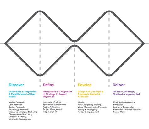 ux pattern definition discover define develop deliver service design design