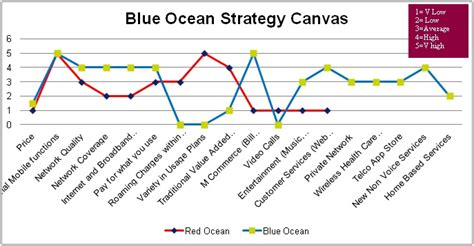 aham vritti blue ocean strategy for indian telecom industry