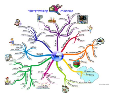 Type My Tourism Research by Basic The Travelling Mindmap