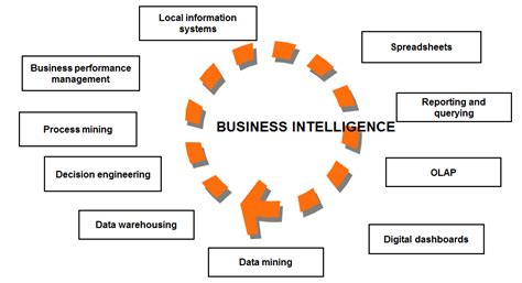 best business intelligence tools top business intelligence tools list welcome to polestar