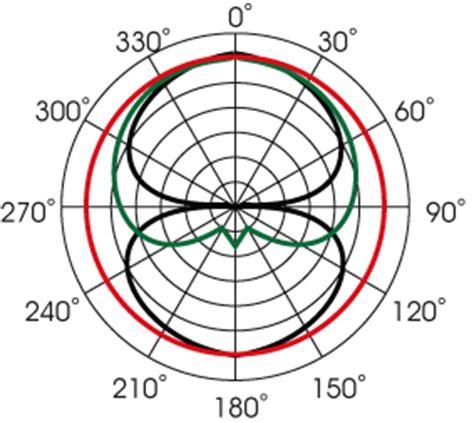 polar pattern là gì mojave ma301 microfone