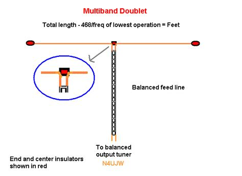 40m to feet the all band hf doublet 80 thru 10 meter ladder line multiband antenna amateur radio