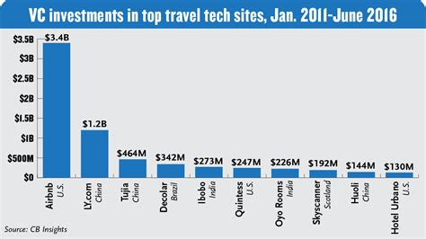 airbnb funding asia travel tech startups popular with vcs representasia