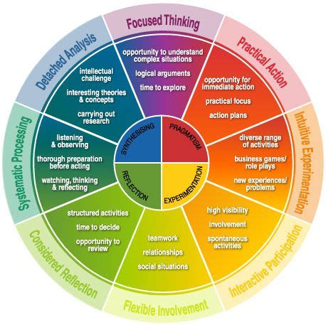color wheel personality test insights discovery model 1nspiring business