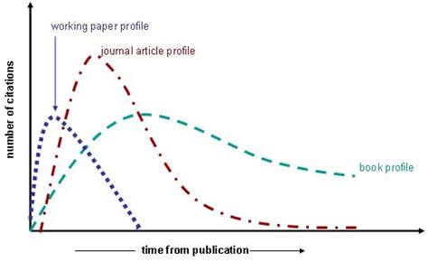 pattern recognition impact factor impact of social sciences 1 what shapes the citing of