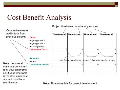 Cost Benefit Analysis In Project Management Template