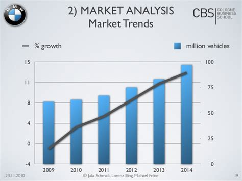 Bmw Target Market Essays by Bmw Market Analysis