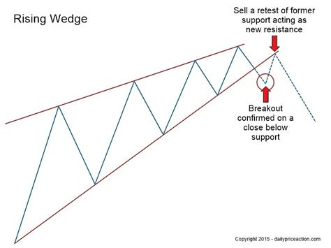 trading pattern wedge how to trade wedges tbinaryoptions