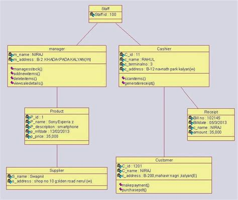 program for drawing diagrams object diagram for shopping system uml diagrams