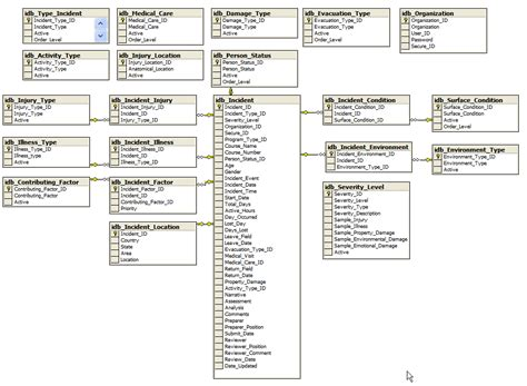 db design database layout pictures to pin on pinsdaddy