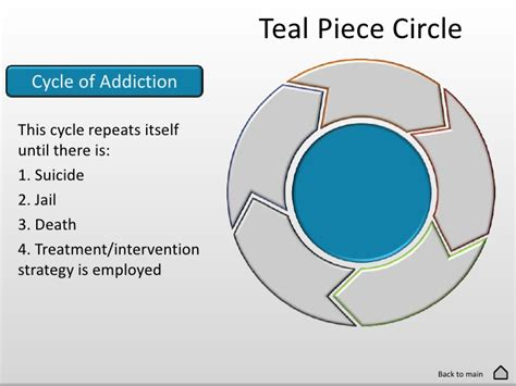 Circles Of Care Detox by The Cycle Of Addiction
