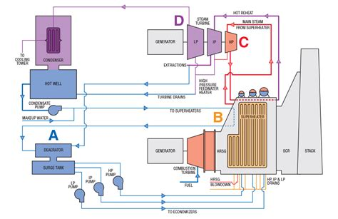 power plant circuit diagram gas power plant schematic diagram wiring diagram with
