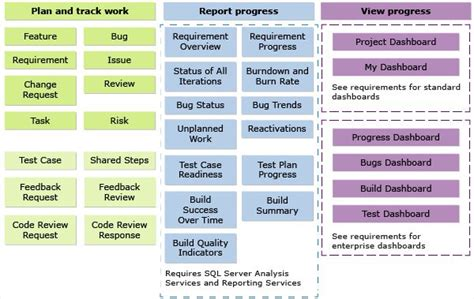 Cmmi Process Template Artifacts Powershell And Other Code Pinterest Templates And Libraries Cmmi Project Plan Template