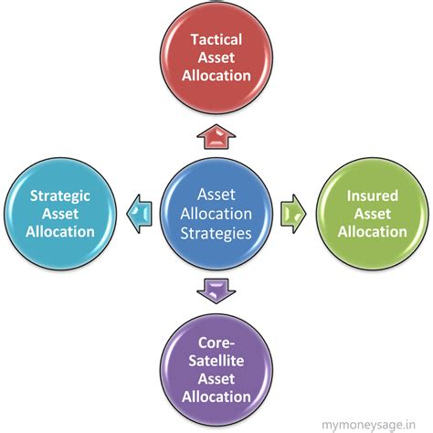 best asset allocation funds asset allocation strategies for investment planning