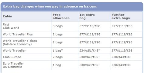 united bag weight restrictions air travel airline policies on lon to cph with excess
