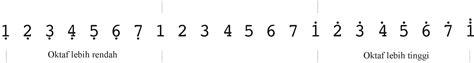 cara menulis not balok nada rendah cara membaca not angka lengkap dan mudah sahabatku seni