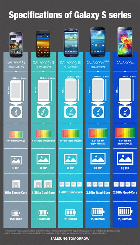 galaxy s specs infographic specifications of the galaxy s series