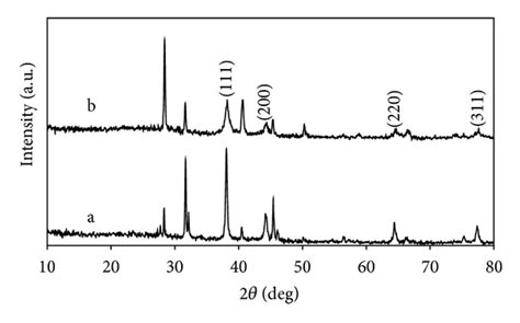 xrd pattern for gold synthesis and characterization of silver and gold