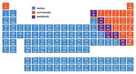 Metalloids Are Located Where On The Periodic Table by Periodic Table Groups Metals Nonmetals Metalloids Unit Ii