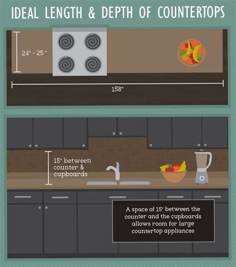 Space Between Countertop And Cabinet by Best Practices For Kitchen Space Design Fix