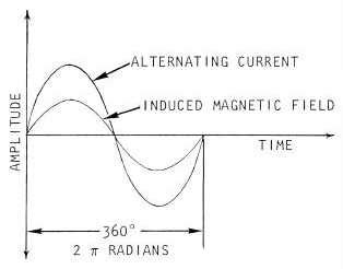inductive reactance ndt inductive reactance ndt 28 images impedance inductive reactance of a coil 28 images al