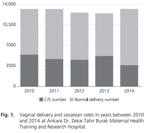 cesarean section rates by hospital the cesarean rates and indications between 2010 and 2014