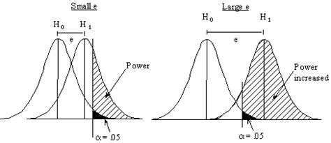 design of experiments effect size power effect sizes design experiments