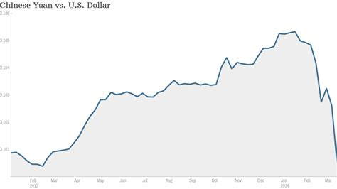 china dollar to usd china yuan vs usd websitereports451 web fc2