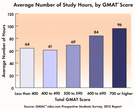 Average Mat Score by Study Smart For Your Best Gmat