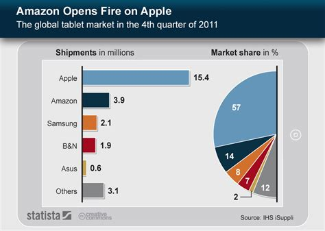 Home Design Magazines Usa by Chart Amazon Opens Fire On Apple Statista