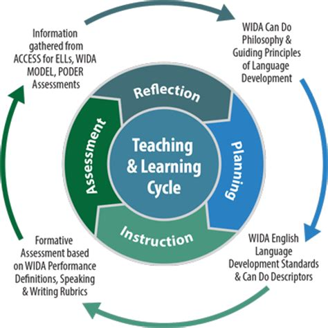 teaching and learning cycle diagram wida overview