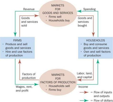 circular flow diagram econ economics tutorials what does a circular flow