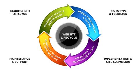 website design life cycle essentials elements of an e commerce website before design
