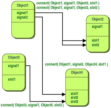 pattern matching qt signals slots qt 4 8