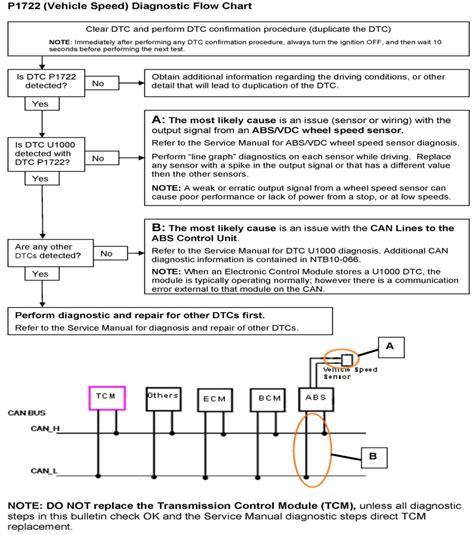 buy car manuals 2011 nissan altima transmission control alldatadiy com 2009 nissan datsun altima v6 3 5l vq35de cvt dtc p0725 p1722 diagnostic