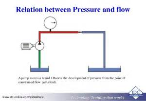 Relation Between Vacuum And Pressure Hv Circuit Breaker Operating Mechanisms Hydraulic Systems