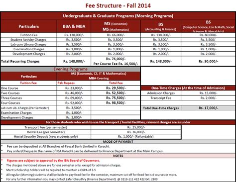 Farook College Mba Fee Structure by Punjabcollege On Feedyeti