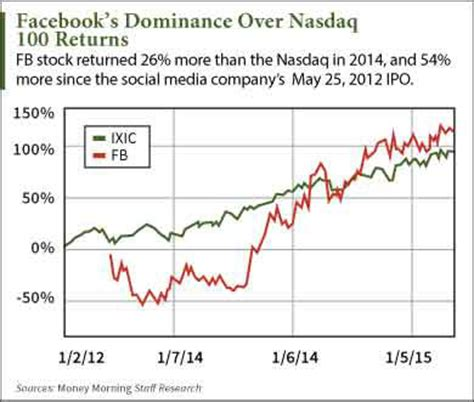 fb earnings investingchannel facebook inc fb earnings to fuel