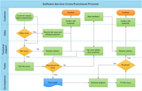 business process reengineering diagram software