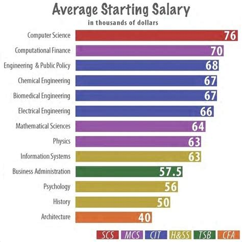 design editor starting salary career center helps all majors succeed h ss on the rise