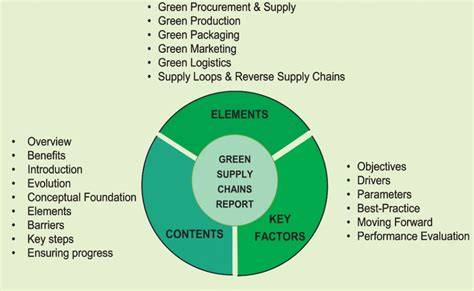 green supply chain management research paper research paper on supply chain management gcisdk12 web