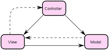 mvc pattern software engineering principles of mvc for php developers