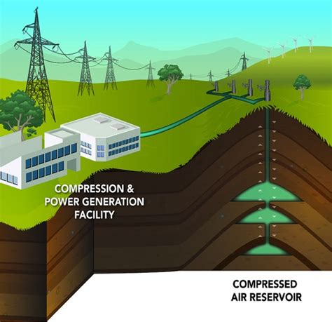 Columbia Energy Storage Mba by Compressing Air For Renewable Energy Storage On Earthsky