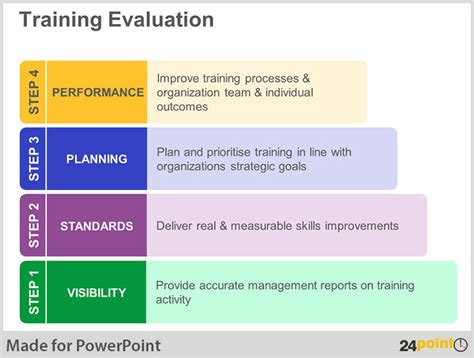 keep your training sessions engaged by using poweroint