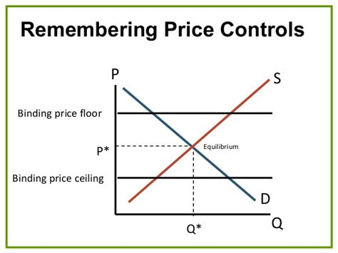 Price Ceiling And Price Floor Definition by Prinecomi Lectureppt Ch05